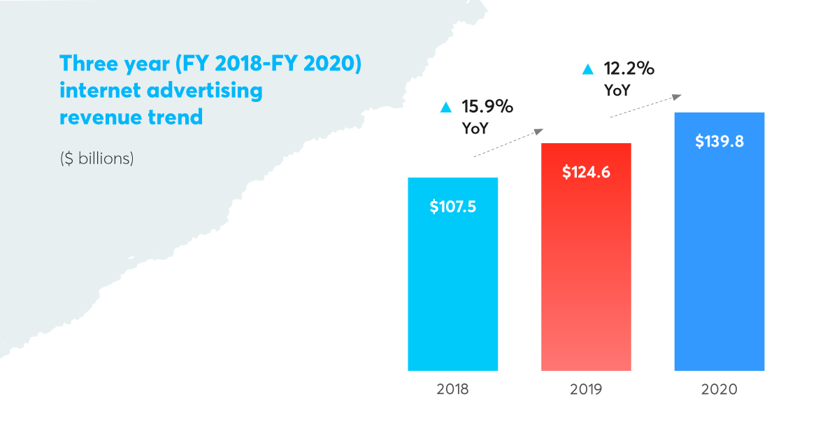 Source: 2020/2021 IAB Internet Advertising Revenue Report