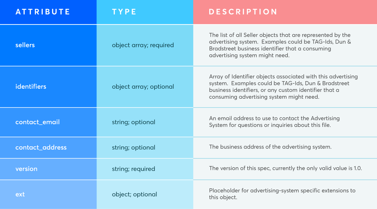 Sellers.json object specifications
